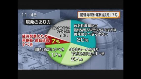 「原発再稼働・運転延長を」7%